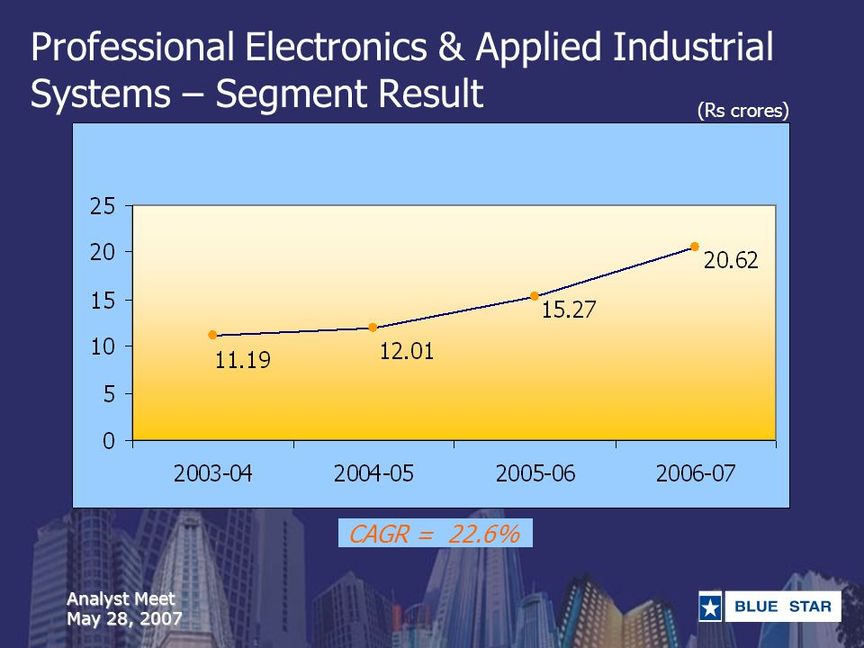 Analyst Meet May 28, 2007 Professional Electronics & Applied Industrial Systems – Segment Result (Rs crores) CAGR = 22.6%