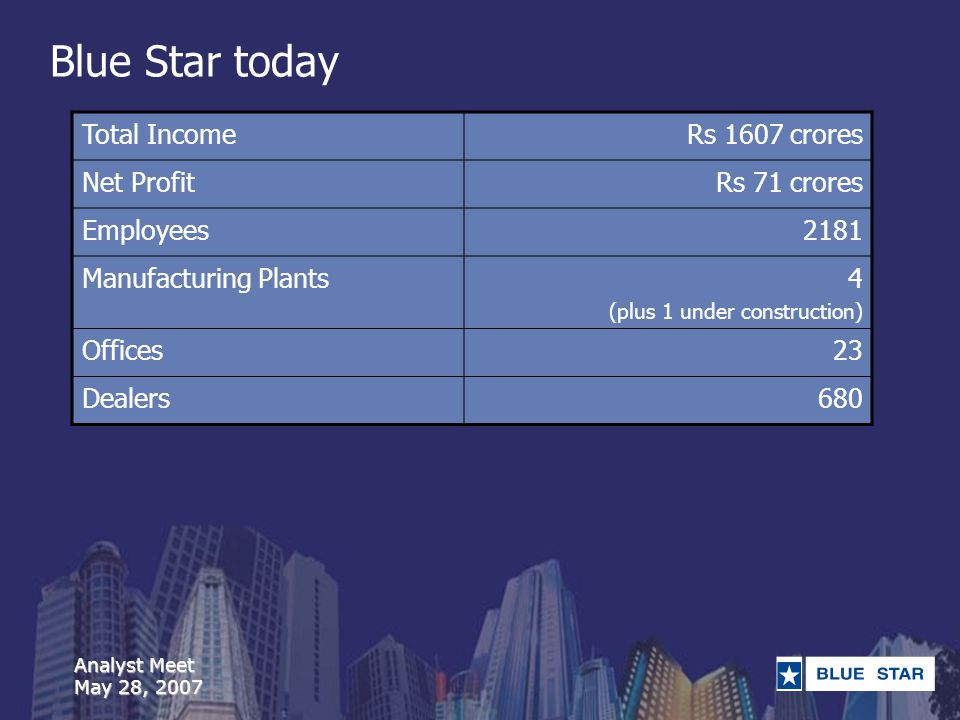 Analyst Meet May 28, 2007 Blue Star today Total IncomeRs 1607 crores Net ProfitRs 71 crores Employees2181 Manufacturing Plants4 (plus 1 under construction) Offices23 Dealers680