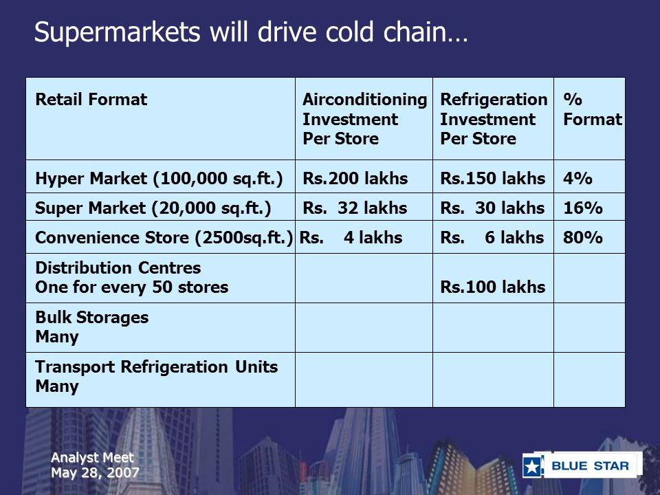 Analyst Meet May 28, 2007 Retail FormatAirconditioning Refrigeration% Investment Investment Format Per Store Per Store Hyper Market (100,000 sq.ft.)Rs.200 lakhsRs.150 lakhs4% Super Market (20,000 sq.ft.)Rs.