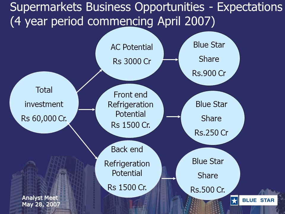 Analyst Meet May 28, 2007 Supermarkets Business Opportunities - Expectations (4 year period commencing April 2007) Total investment Rs 60,000 Cr.