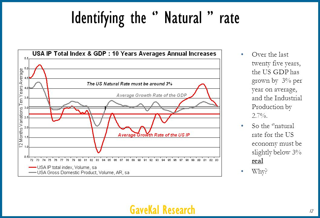 GaveKal Research 12 Identifying the Natural rate Over the last twenty five years, the US GDP has grown by 3% per year on average, and the Industrial Production by 2.7%.