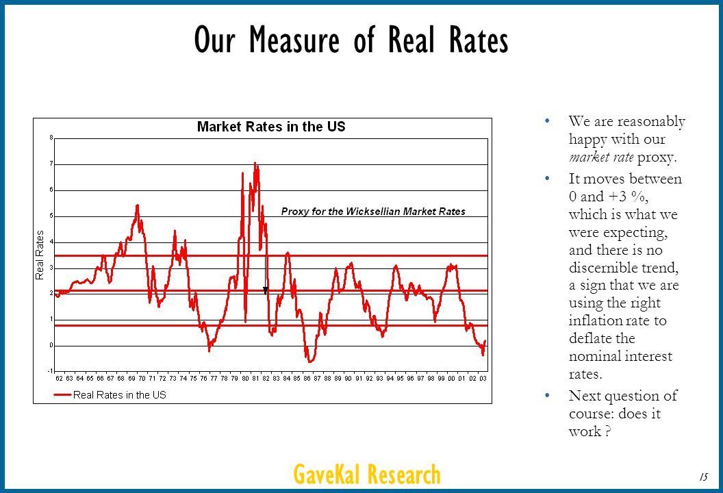 GaveKal Research 15 Our Measure of Real Rates We are reasonably happy with our market rate proxy. It moves between 0 and +3 %, which is what we were e
