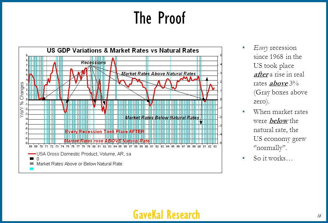 GaveKal Research 16 The Proof Every recession since 1968 in the US took place after a rise in real rates above 3% (Gray boxes above zero). When market