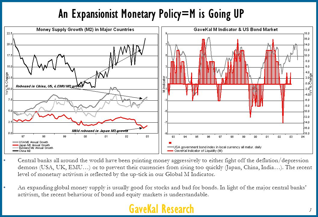 GaveKal Research 3 An Expansionist Monetary Policy=M is Going UP Central banks all around the world have been printing money aggressively to either fight off the deflation/depression demons (USA, UK, EMU…) or to prevent their currencies from rising too quickly (Japan, China, India…).