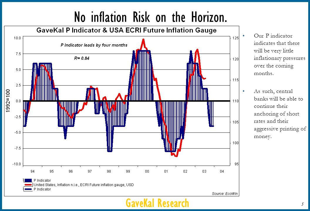 GaveKal Research 5 No inflation Risk on the Horizon.