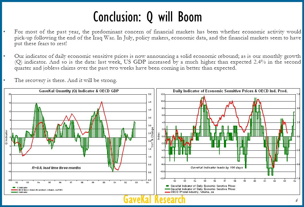 GaveKal Research 6 Conclusion: Q will Boom For most of the past year, the predominant concern of financial markets has been whether economic activity would pick-up following the end of the Iraq War.