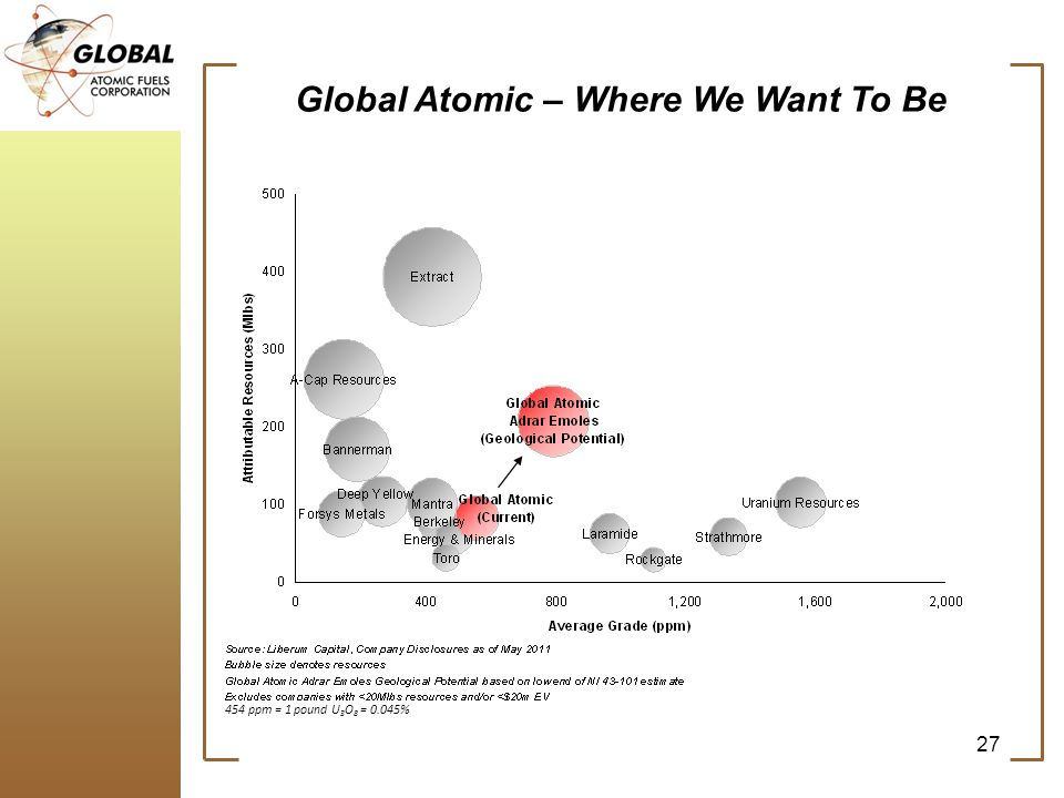 Global Atomic – Where We Want To Be 27 454 ppm = 1 pound U 3 O 8 = 0.045%