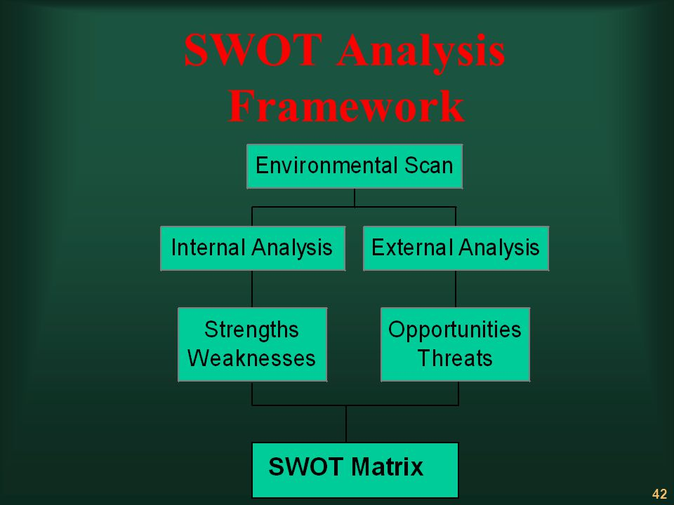 42 SWOT Analysis Framework
