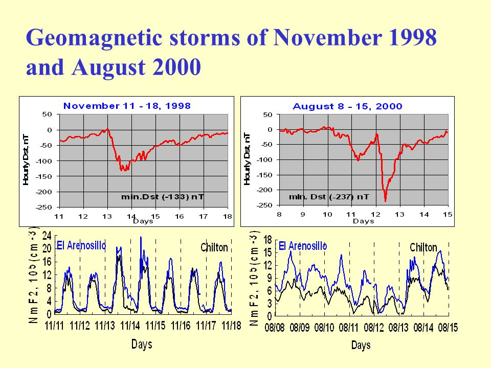 Geomagnetic storms of November 1998 and August 2000