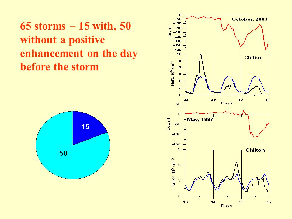 65 storms – 15 with, 50 without a positive enhancement on the day before the storm