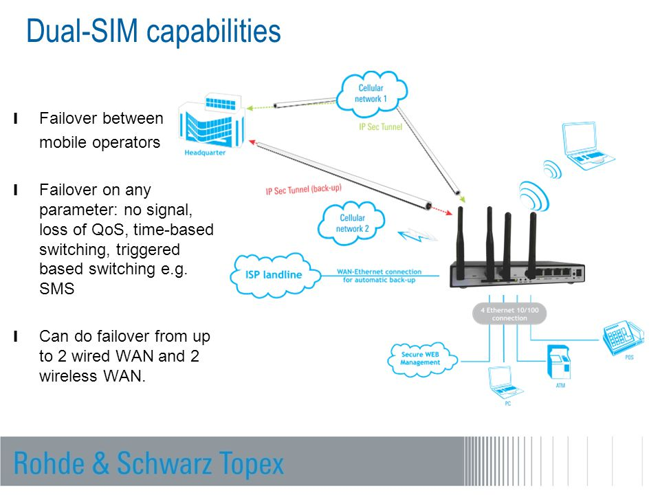 Dual-SIM capabilities l Failover between mobile operators l Failover on any parameter: no signal, loss of QoS, time-based switching, triggered based s