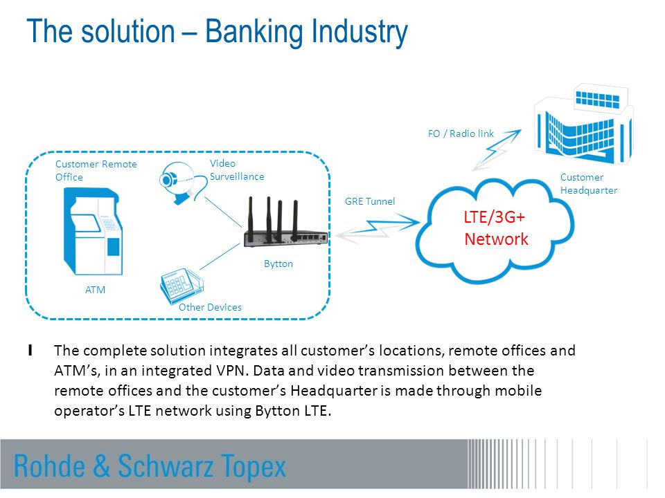 Customer Headquarter LTE/3G+ Network Customer Remote Office Other Devices GRE Tunnel Video Surveillance ATM The solution – Banking Industry l The comp