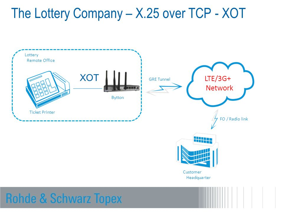 Customer Headquarter LTE/3G+ Network Lottery Remote Office Ticket Printer GRE Tunnel The Lottery Company – X.25 over TCP - XOT Bytton FO / Radio link