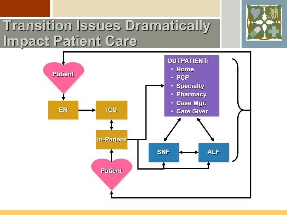 PatientPatient ERERICUICU In-PatientIn-Patient PatientPatient OUTPATIENT: Home Home PCP PCP Specialty Specialty Pharmacy Pharmacy Case Mgr. Case Mgr.