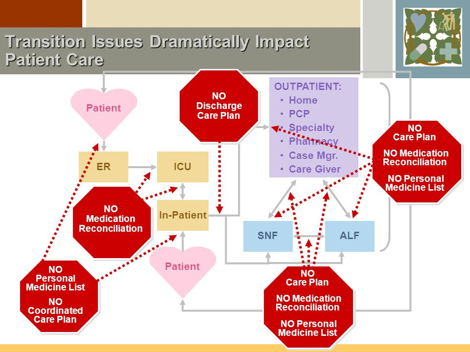 Patient ERICU In-Patient Patient OUTPATIENT: Home PCP Specialty Pharmacy Case Mgr.
