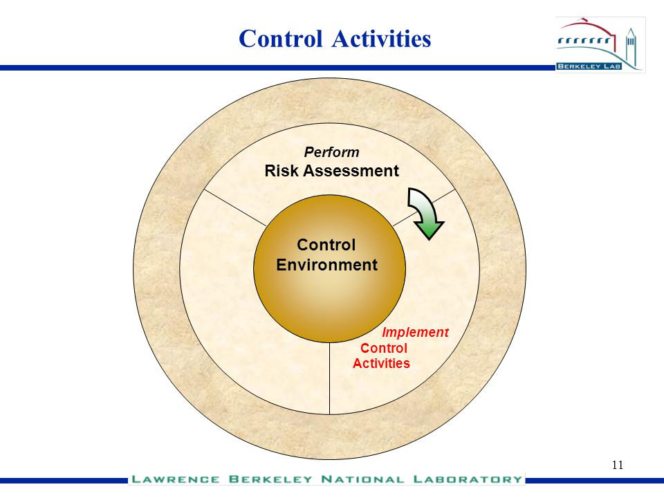 11 Control Activities Control Environment Implement Control Activities Perform Risk Assessment