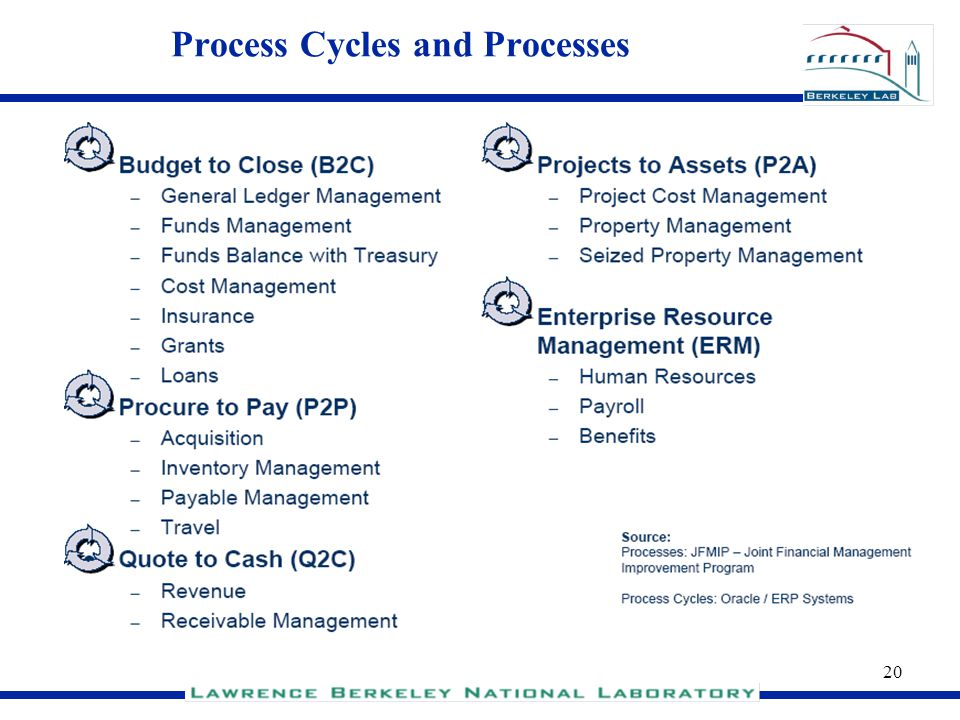 20 Process Cycles and Processes