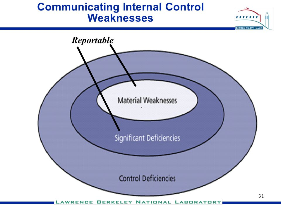 31 Communicating Internal Control Weaknesses Reportable