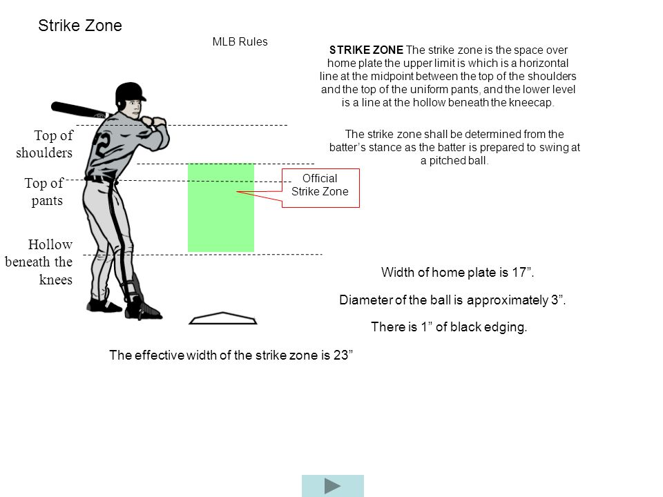 Top of shoulders STRIKE ZONE The strike zone is the space over home plate the upper limit is which is a horizontal line at the midpoint between the to