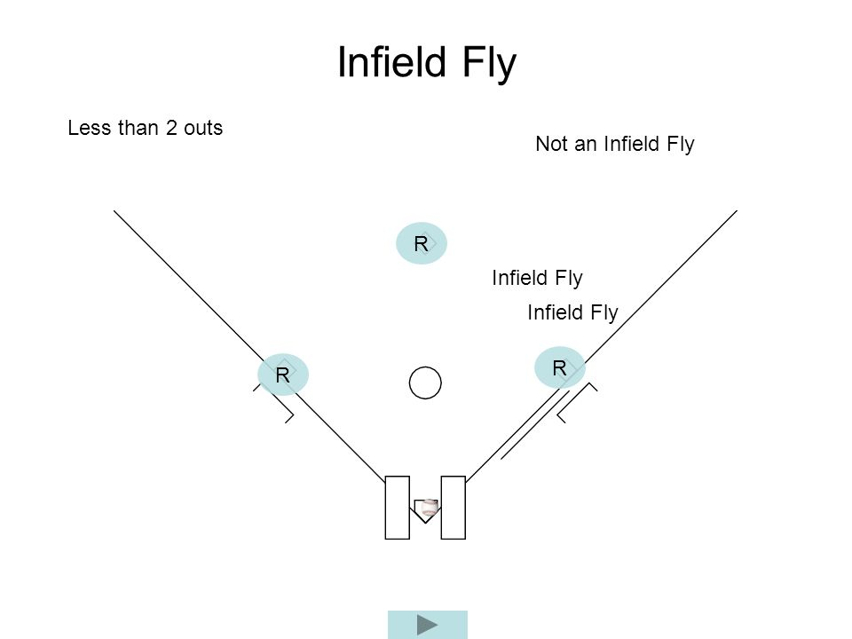 Infield Fly R R R Not an Infield Fly Infield Fly Less than 2 outs