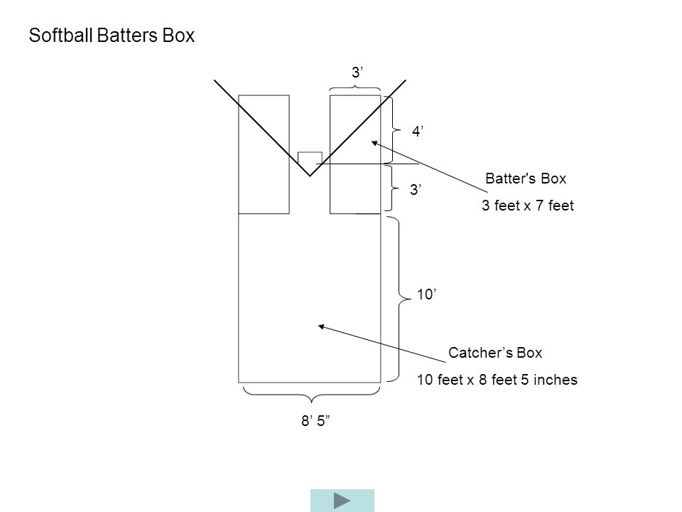 Softball Batters Box 3 10 8 5 Catchers Box 10 feet x 8 feet 5 inches Batter's Box 3 feet x 7 feet 3 4