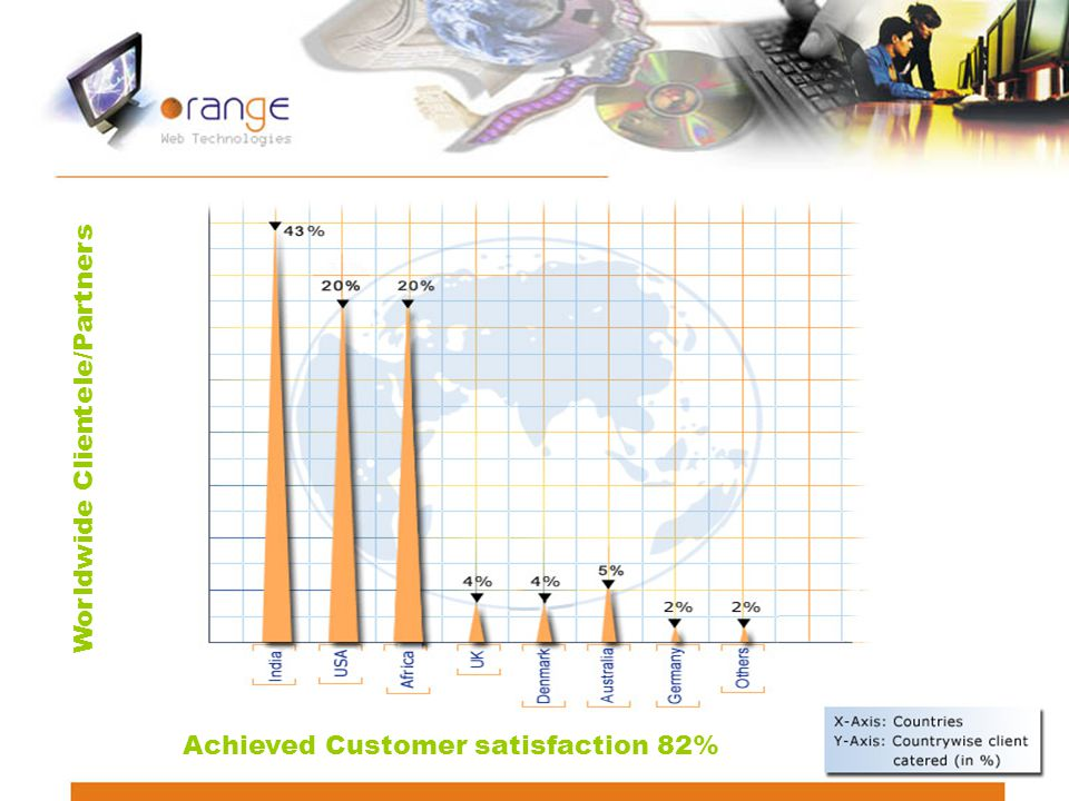 Worldwide Clientele/Partners Achieved Customer satisfaction 82%