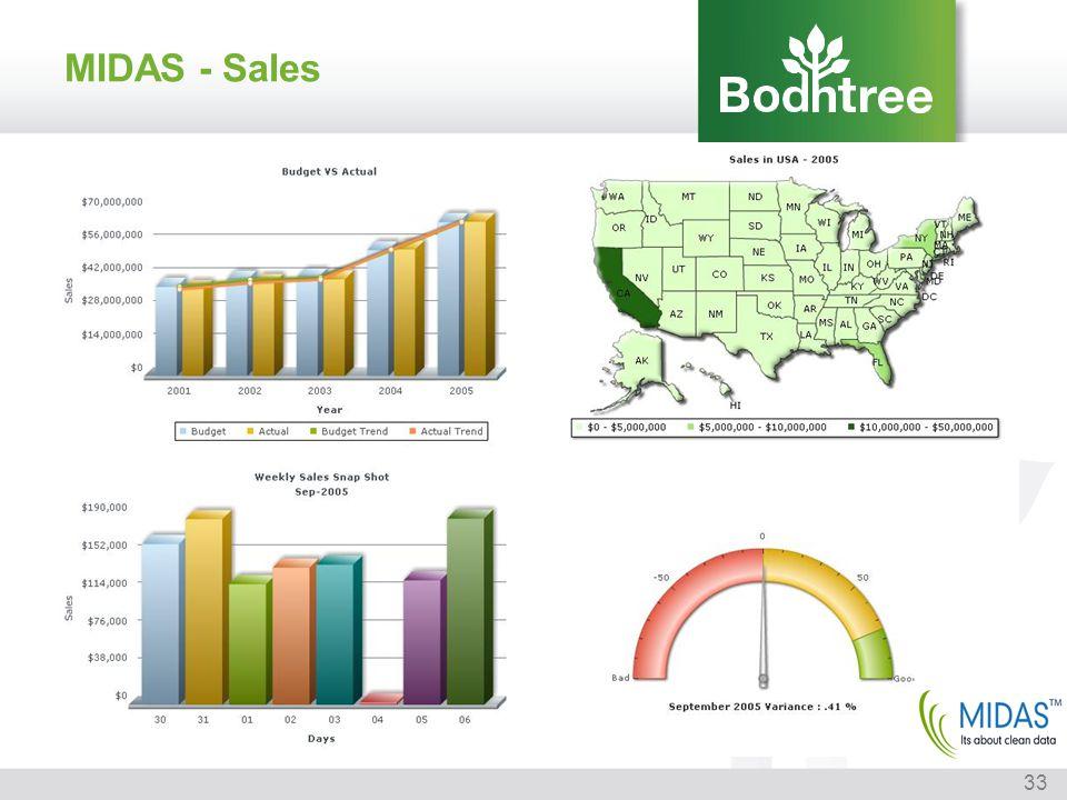 33 MIDAS - Sales