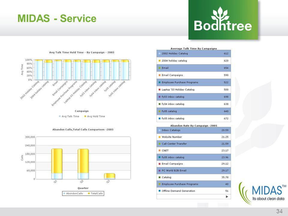 34 MIDAS - Service