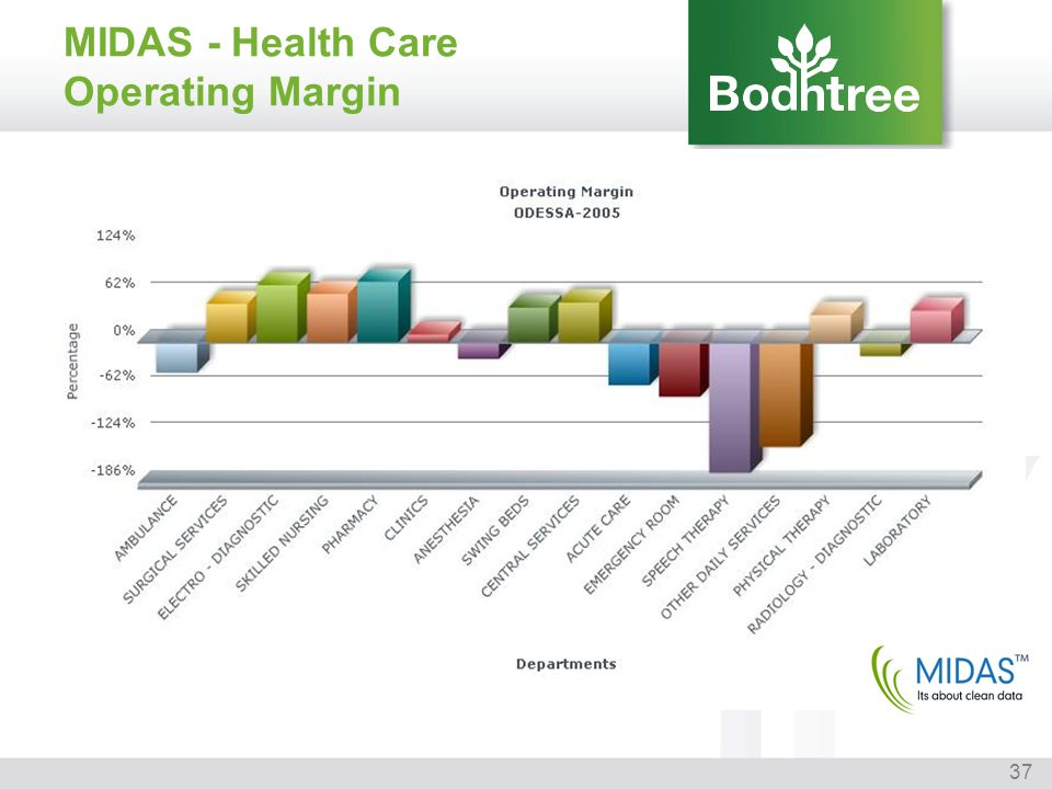 37 MIDAS - Health Care Operating Margin
