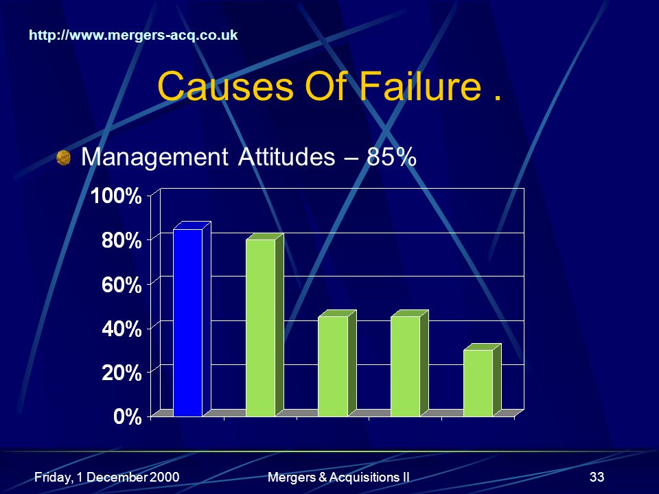 http://www.mergers-acq.co.uk Friday, 1 December 2000Mergers & Acquisitions II33 Causes Of Failure.