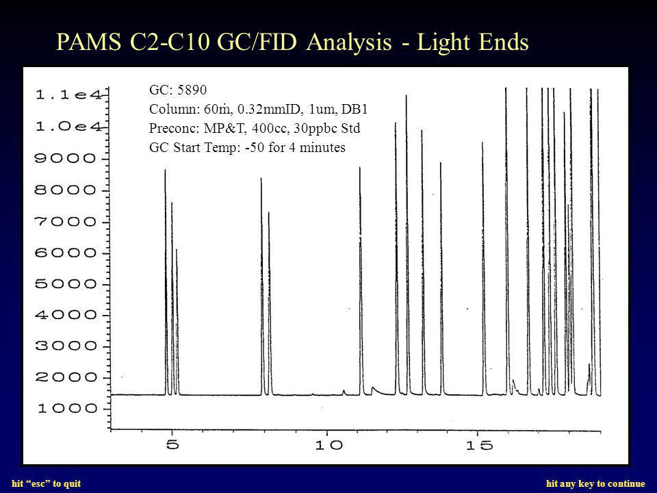 hit esc to quit hit any key to continue PAMS C2-C10 GC/FID Analysis - Light Ends GC: 5890 Column: 60m, 0.32mmID, 1um, DB1 Preconc: MP&T, 400cc, 30ppbc Std GC Start Temp: -50 for 4 minutes