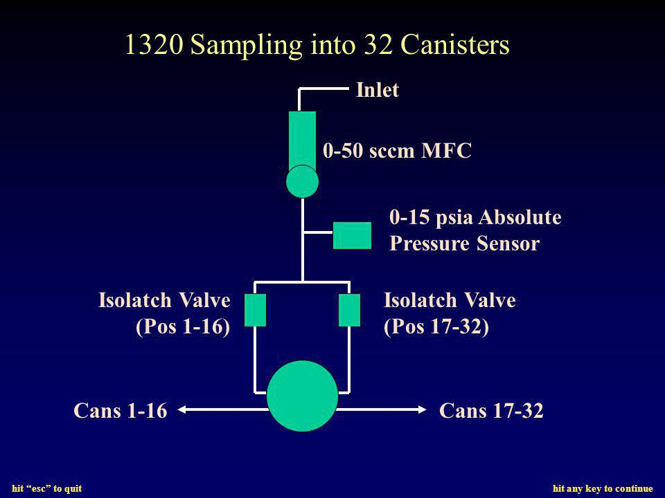 hit esc to quit hit any key to continue Inlet 0-15 psia Absolute Pressure Sensor Isolatch Valve (Pos 17-32) Isolatch Valve (Pos 1-16) Cans 1-16Cans 17-32 0-50 sccm MFC 1320 Sampling into 32 Canisters