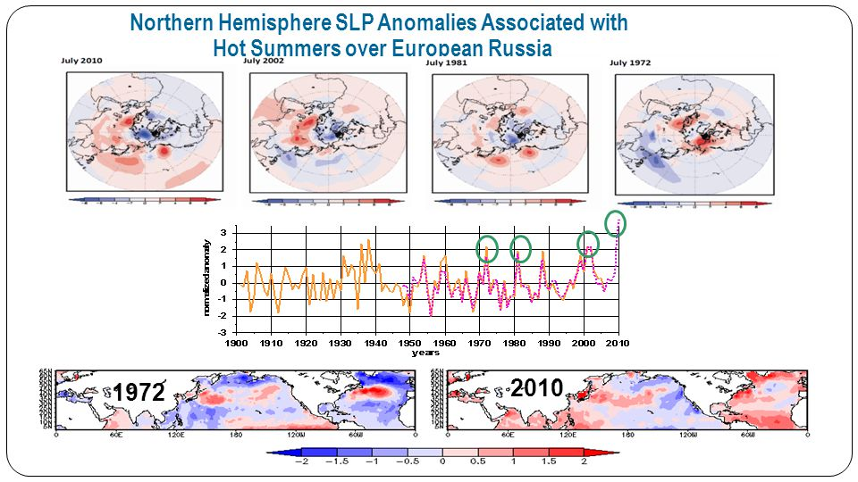 CONCLUSIONS -While the regional (over European Russia) structure of the surface AT anomalies during 2010 summer was similar to the previous anomalous events of e.g.