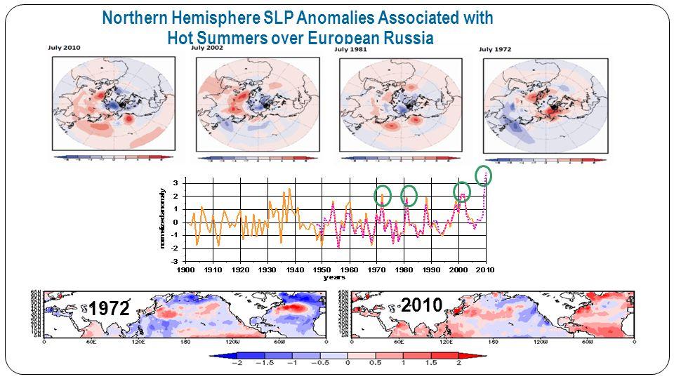 Leading EOF Modes of the Summer SLP over the Atlantic-Eurasian Sector