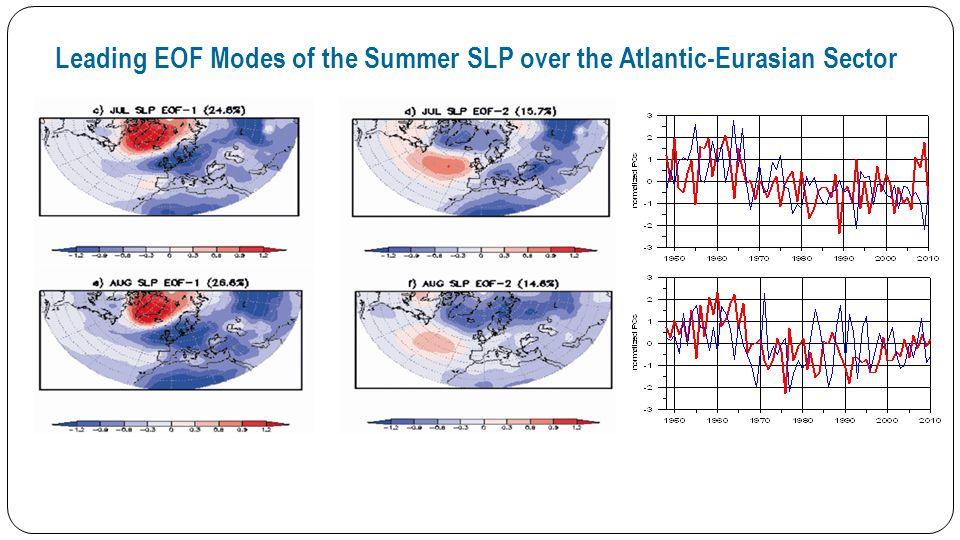 Leading EOF Modes of the Summer Atlantic SST