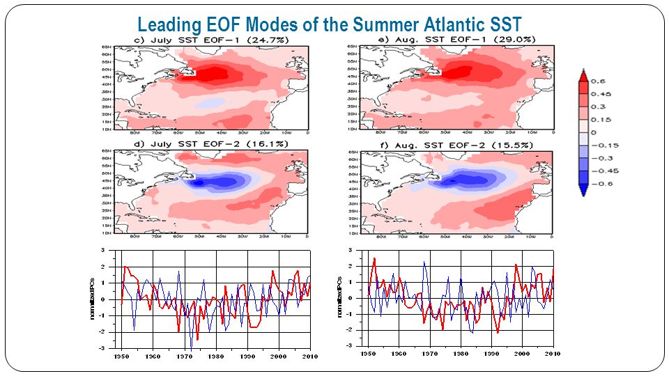 Leading EOF Modes of the Summer Atlantic SST