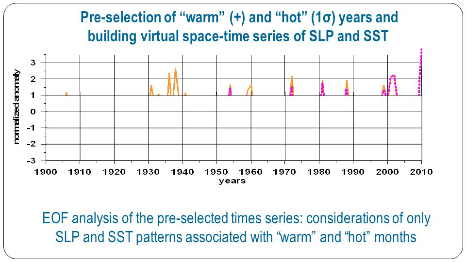 Pre-selection of warm (+) and hot (1σ) years and building virtual space-time series of SLP and SST EOF analysis of the pre-selected times series: considerations of only SLP and SST patterns associated with warm and hot months