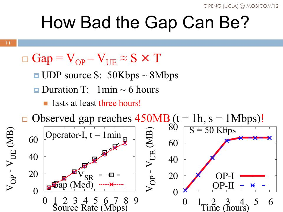 S = 50 Kbps Time (hours) How Bad the Gap Can Be.