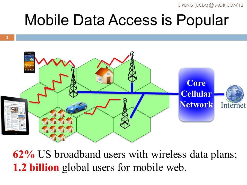 Mobile Data Access is Popular Internet Core Cellular Network 62% US broadband users with wireless data plans; 1.2 billion global users for mobile web.