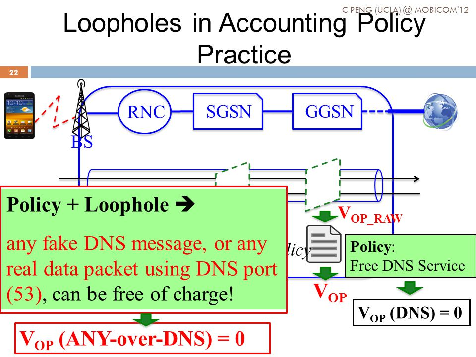 Loopholes in Accounting Policy Practice BS RNC SGSNGGSN V OP_RAW V OP Policy Policy: Free DNS Service V OP (DNS) = 0 Loophole: A DNS flow should be identified by five tuples (src_addr, dest_addr, src_port, dest_port, protocol ID) But only dest_port (+ protocol ID) is used in practice Policy + Loophole any fake DNS message, or any real data packet using DNS port (53), can be free of charge.