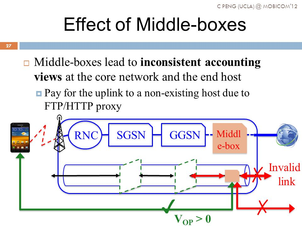 Effect of Middle-boxes Middle-boxes lead to inconsistent accounting views at the core network and the end host Pay for the uplink to a non-existing host due to FTP/HTTP proxy Invalid link V OP > 0 RNC SGSNGGSN Middl e-box C PENG (UCLA) @ MOBICOM 12 27