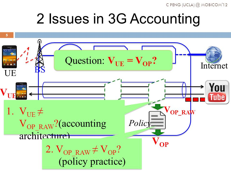 Internet BS RNC SGSNGGSN UE V OP_RAW Alice Policy 2 Issues in 3G Accounting Question: V UE = V OP .