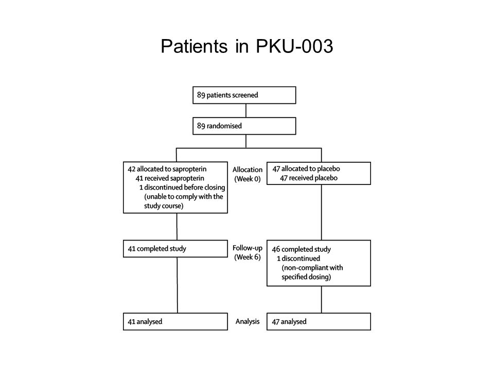 Patients in PKU-003