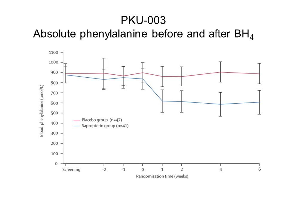 PKU-003 Absolute phenylalanine before and after BH 4