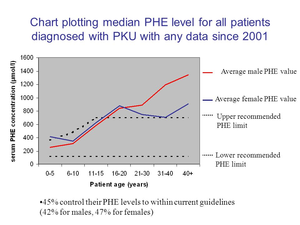 Chart plotting median PHE level for all patients diagnosed with PKU with any data since 2001 Average male PHE value Average female PHE value Upper rec
