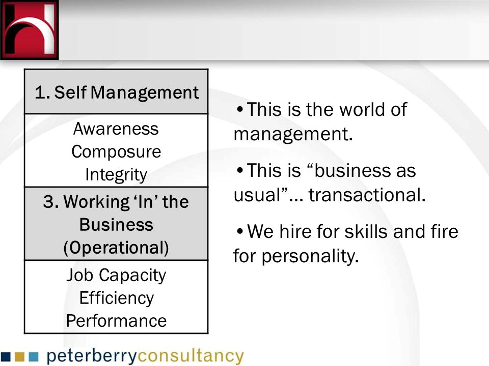 1. Self Management Awareness Composure Integrity 3. Working In the Business (Operational) Job Capacity Efficiency Performance This is the world of man