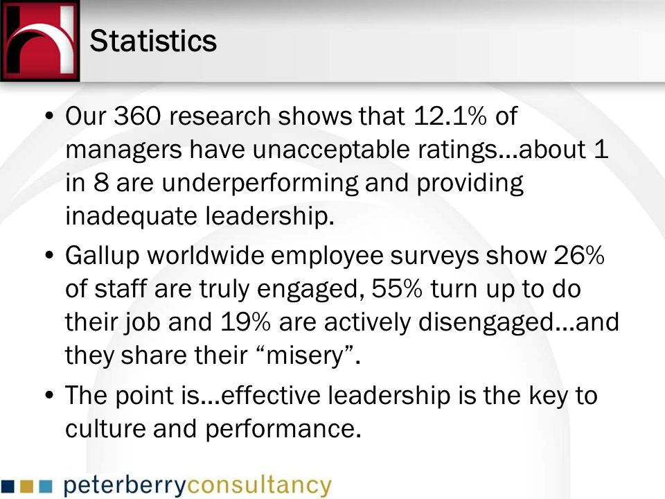 Statistics Our 360 research shows that 12.1% of managers have unacceptable ratings…about 1 in 8 are underperforming and providing inadequate leadershi