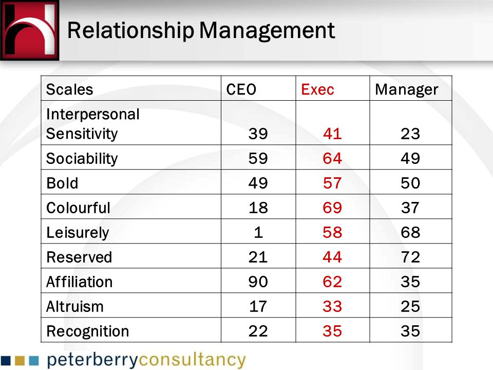 Relationship Management ScalesCEOExecManager Interpersonal Sensitivity394123 Sociability596449 Bold495750 Colourful186937 Leisurely15868 Reserved21447