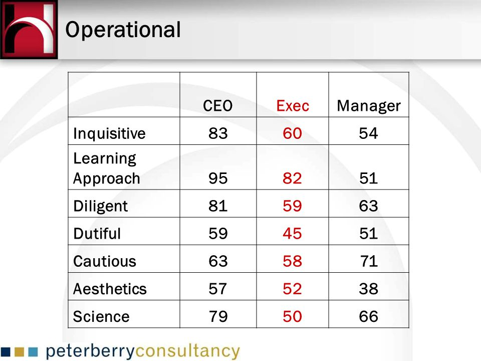 Operational CEOExecManager Inquisitive836054 Learning Approach958251 Diligent815963 Dutiful594551 Cautious635871 Aesthetics575238 Science795066