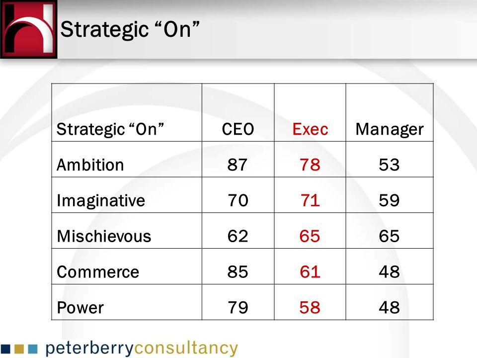 Strategic On CEOExecManager Ambition877853 Imaginative707159 Mischievous6265 Commerce856148 Power795848